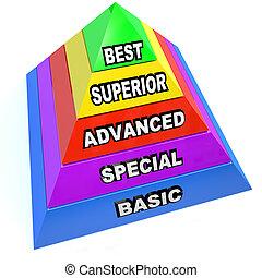 上級, 金字塔, 服務, 水平, -, 最好, 高階, 基本, 特別