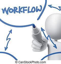人, 畫, 工作流程, 概念