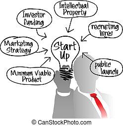 企業家, 光, 啟動, 想法, 燈泡