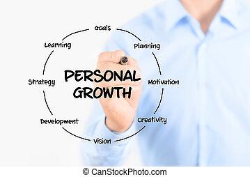 個人, 圖形, 成長, 結构