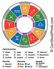 占星術, 德語, 黃道帶, 兩重性