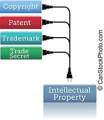 商標, 塞子, 版權, 專利, ip