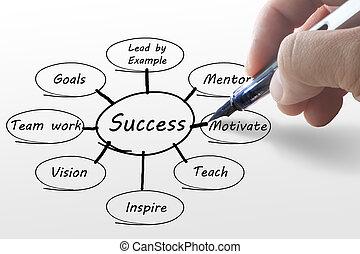 圖形, 手, 事務, 成功, 寫