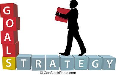 塊, 建造, 經營戰略, 目標, 人