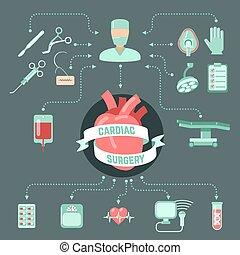 外科, 概念, 設計