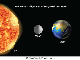 太陽, 地球, 對準線, 月亮
