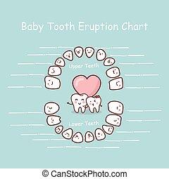 嬰孩, 記錄, 圖表, 牙齒