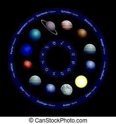 德語, 黃道帶, 環繞, 行星, 占星術
