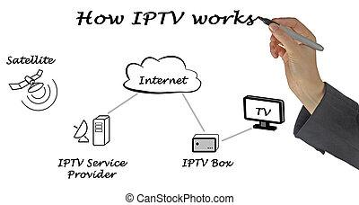 怎樣, 電視, 工作, 在上方, ip