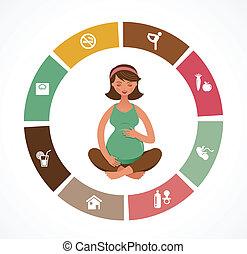 懷孕, infographics, 瑜伽, 誕生