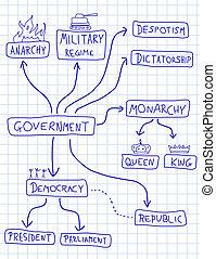 政治, 系統