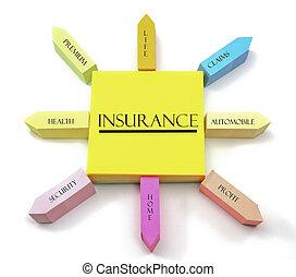 注釋, 概念, 安排, 保險, 黏性
