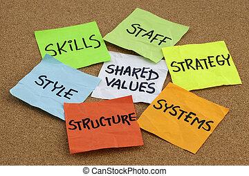 發展, 組織, 概念, 分析, 文化