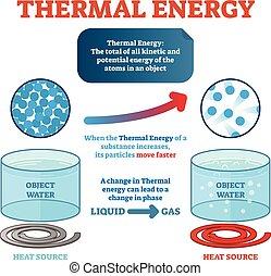 矢量, 產生, 微粒, 能量, 熱, heat., 動力, 例子, 物理學, 水, 定義, poster., 插圖, 移動