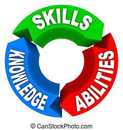 知識, 候選人, 技能, 工作, criteria, 接見, 能力