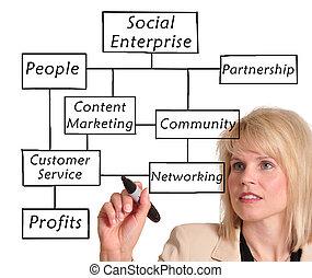社會, 企業