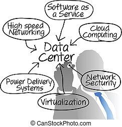 网絡, 圖形, 經理, 數据, 圖畫, 中心