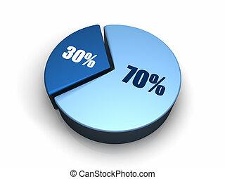 藍色, 百分之, 30, -, 餅形圖, 70