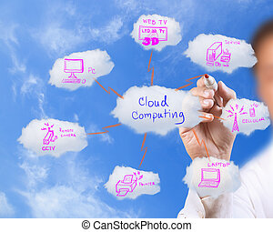 藍色, 网絡, 事務, 天空, 圖畫, 雲, 人
