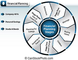 計劃, 財政圖表