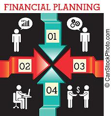 計劃, 金融