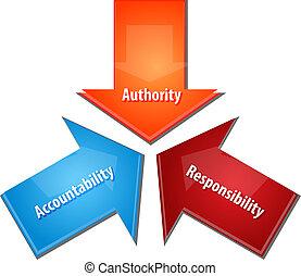 責任, 圖形, acountability, 事務, 權力, 插圖