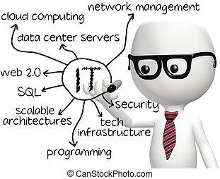 資訊, 程式員, 技術, 它, 圖畫