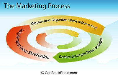 過程, 銷售, 圖表