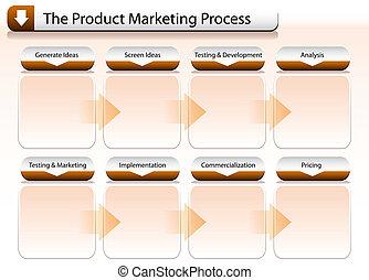 過程, 銷售, 產品, 圖表
