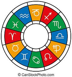 部門, 黃道帶, 占星術
