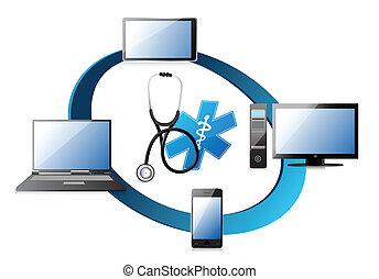 醫學的概念, 网絡