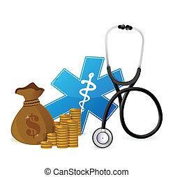 醫學的概念, 花費