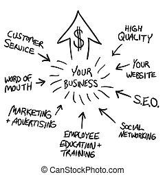 銷售, 流程圖, 事務