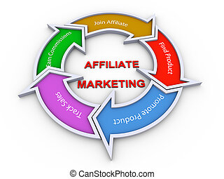 銷售, affiliate, 流程圖