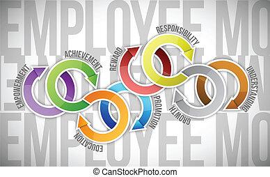 雇員, 圖形, 動机, 週期