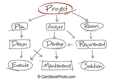 項目, 發展, 圖表