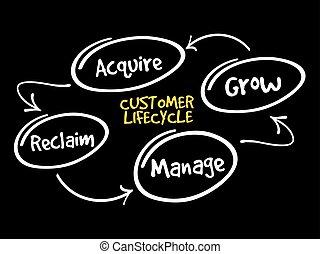顧客, 銷售, 生命周期, 戰略