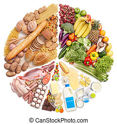 食物金字塔, 餅形圖