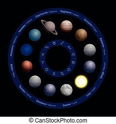 黃道帶, 名字, 行星, 法語, 占星術