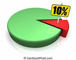 10, 百分之, 餅形圖