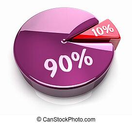10, -, 百分之, 餅形圖, 90