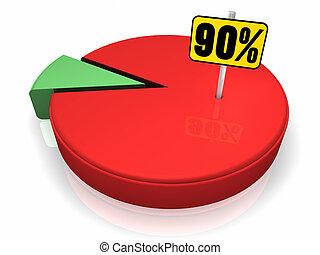 90, 百分之, 餅形圖