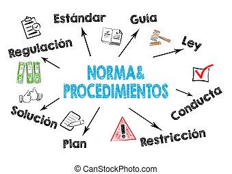 procedimientos, 程序, norma, y, policies, 西班牙語